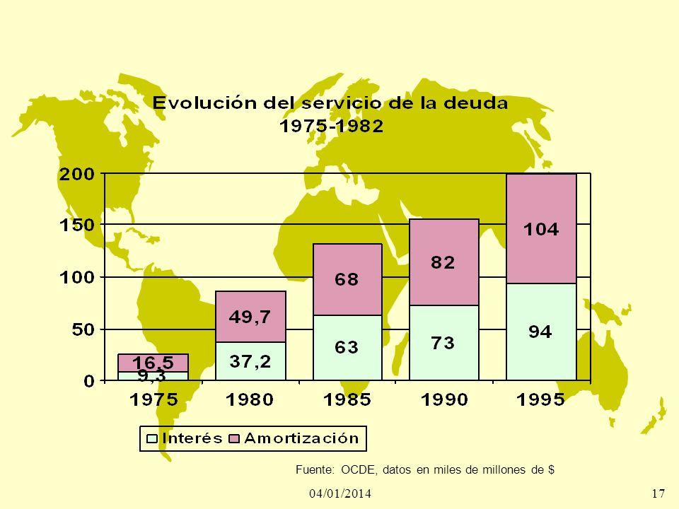 04/01/201417 Fuente: OCDE, datos en miles de millones de $