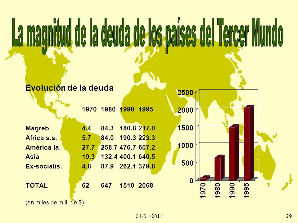 04/01/201429 Evolución de la deuda 1970198019901995 Magreb4.484.3180.8217.0 África s.s.5.784.0190.3223.3 América la.27.7258.7476.7607.2 Asia19.3132.44