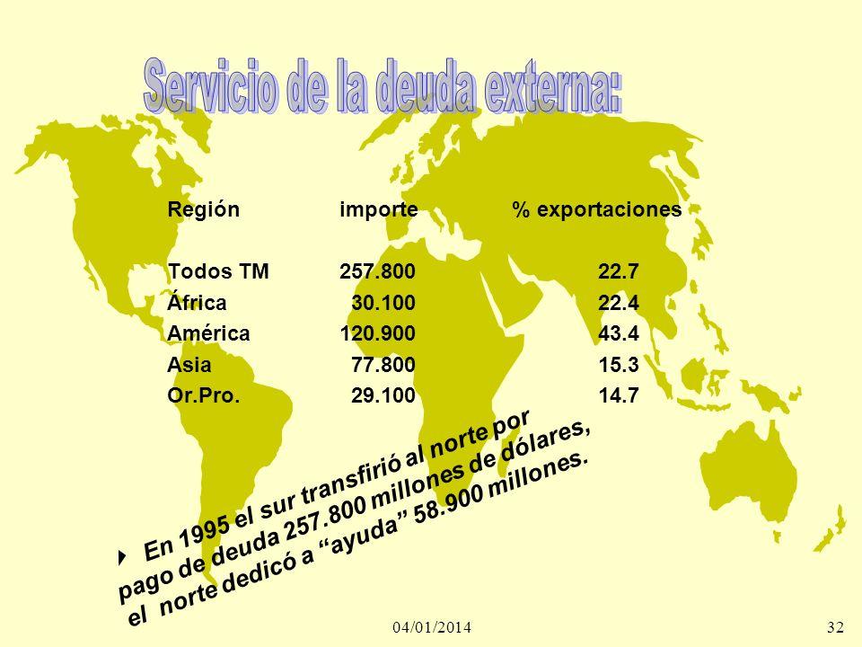 04/01/201432 Regiónimporte% exportaciones Todos TM257.80022.7 África 30.10022.4 América120.90043.4 Asia 77.80015.3 Or.Pro. 29.10014.7 En 1995 el sur t