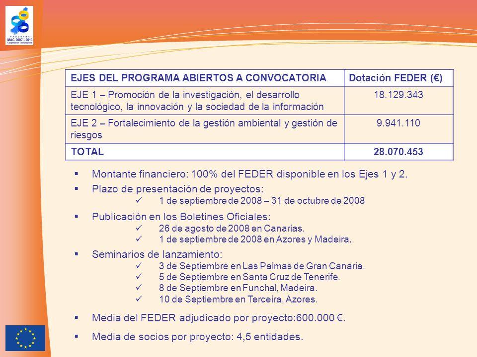 EJES DEL PROGRAMA ABIERTOS A CONVOCATORIADotación FEDER () EJE 1 – Promoción de la investigación, el desarrollo tecnológico, la innovación y la sociedad de la información 18.129.343 EJE 2 – Fortalecimiento de la gestión ambiental y gestión de riesgos 9.941.110 TOTAL28.070.453 Montante financiero: 100% del FEDER disponible en los Ejes 1 y 2.