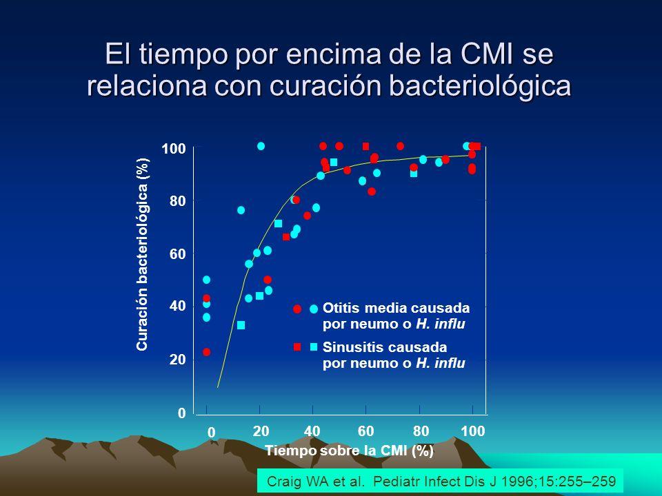 Slide no5 El tiempo por encima de la CMI se relaciona con curación bacteriológica Tiempo sobre la CMI (%) Curación bacteriológica (%) 0 20406080100 0