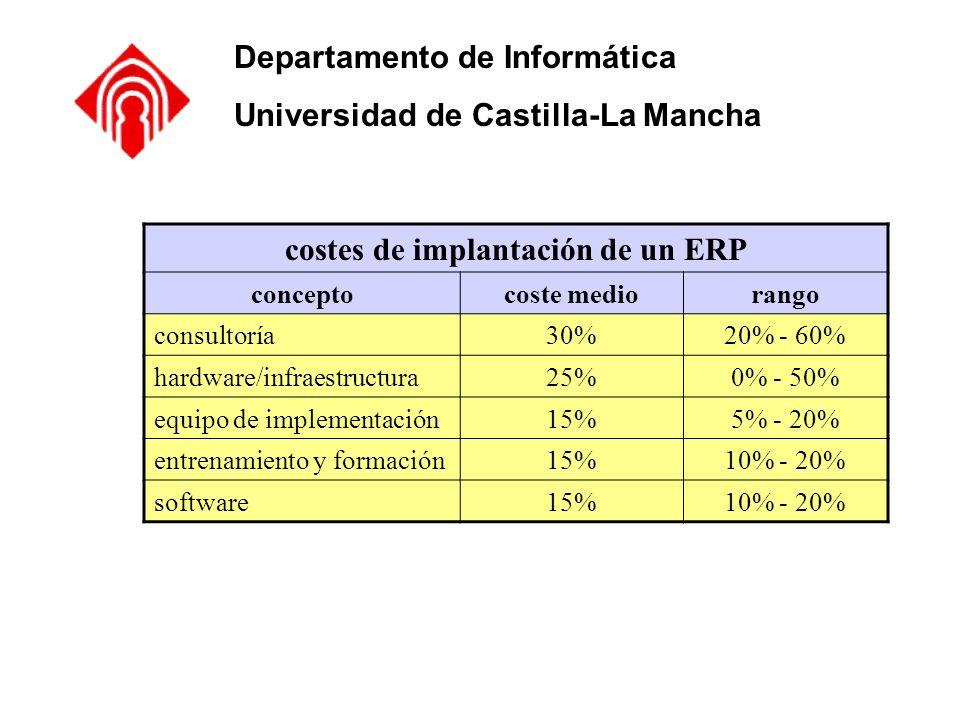 Departamento de Informática Universidad de Castilla-La Mancha costes de implantación de un ERP conceptocoste mediorango consultoría30%20% - 60% hardwa