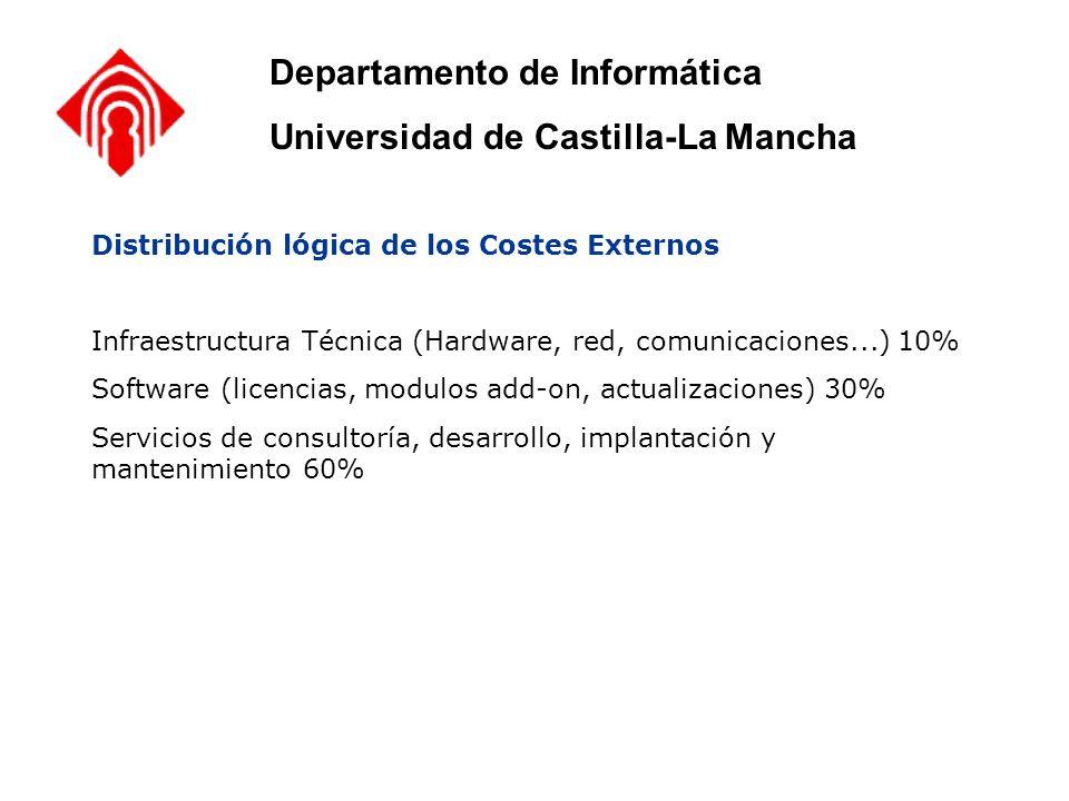 Distribución lógica de los Costes Externos Infraestructura Técnica (Hardware, red, comunicaciones...) 10% Software (licencias, modulos add-on, actuali