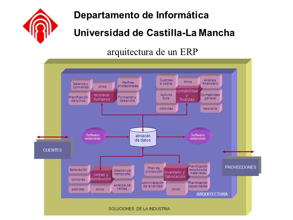 Departamento de Informática Universidad de Castilla-La Mancha arquitectura de un ERP almacén de datos ARQUITECTURA SOLUCIONES DE LA INDUSTRIA CLIENTES
