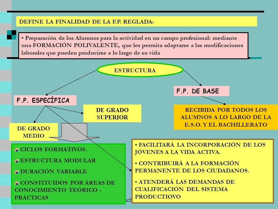 Luis Sanchís - Rafael Martín5 DEFINE LA FINALIDAD DE LA F.P.