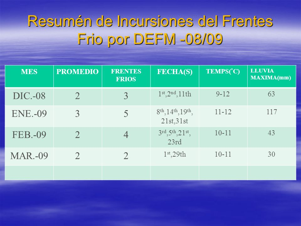 Resumén de Incursiones del Frentes Frio por DEFM -08/09 MESPROMEDIO FRENTES FRIOS FECHA(S) TEMPS( ° C) LLUVIA MAXIMA(mm) DIC.-0823 1 st,2 nd,11th9-1263 ENE.-0935 8 th,14 th,19 th, 21st,31st 11-12117 FEB.-0924 3 rd,5 th,21 st, 23rd 10-1143 MAR.-0922 1 st,29th10-1130
