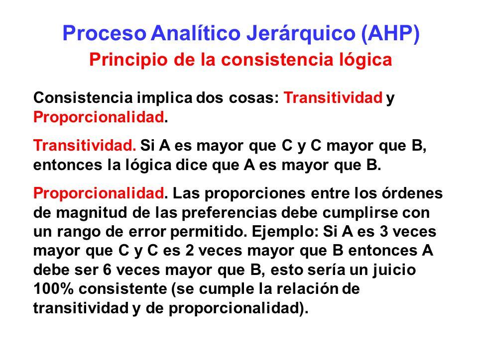 Proceso Analítico Jerárquico (AHP) Principio de la consistencia lógica Consistencia implica dos cosas: Transitividad y Proporcionalidad. Transitividad