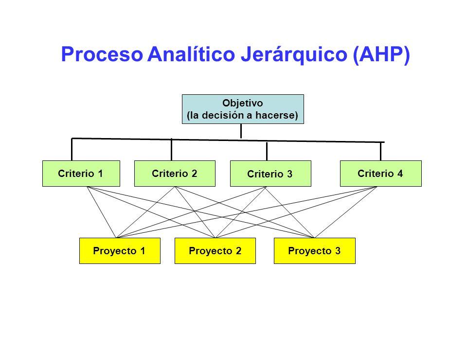 Proceso Analítico Jerárquico (AHP) Objetivo (la decisión a hacerse) Criterio 1Criterio 2 Criterio 3 Criterio 4 Proyecto 2Proyecto 3Proyecto 1