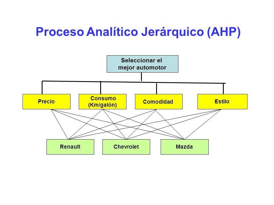 Proceso Analítico Jerárquico (AHP) Seleccionar el mejor automotor Precio Consumo (Km/galón) Comodidad Estilo ChevroletMazdaRenault