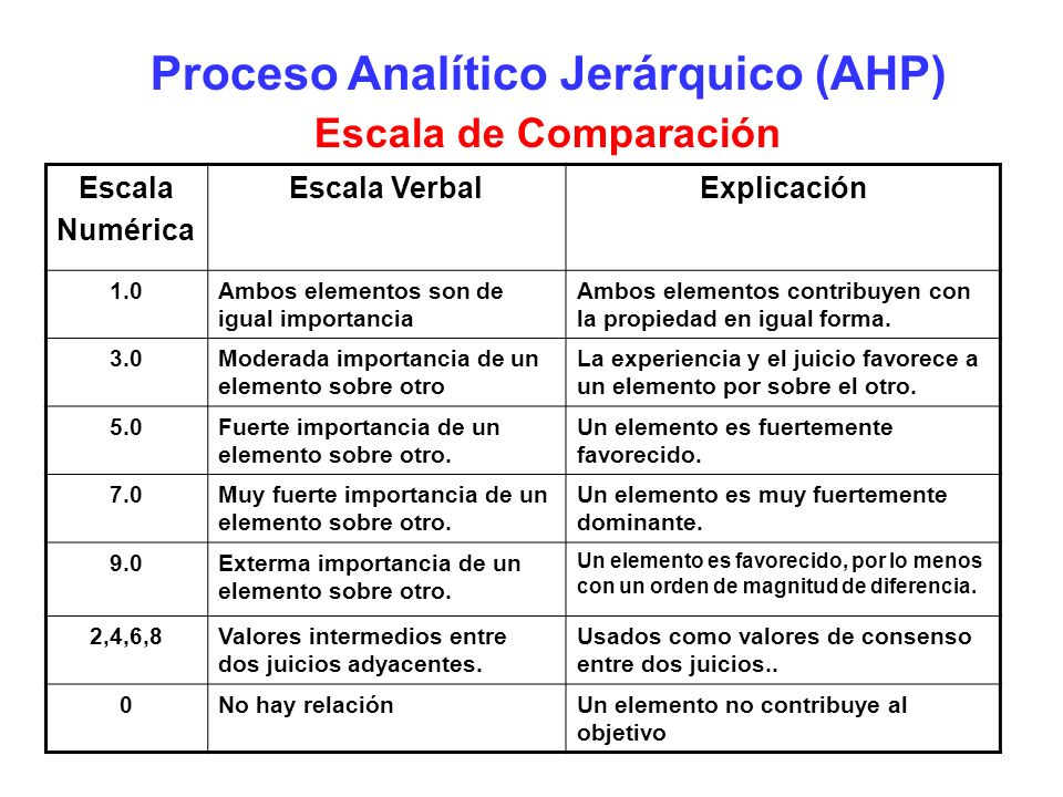 Proceso Analítico Jerárquico (AHP) Escala de Comparación Escala Numérica Escala VerbalExplicación 1.0Ambos elementos son de igual importancia Ambos el
