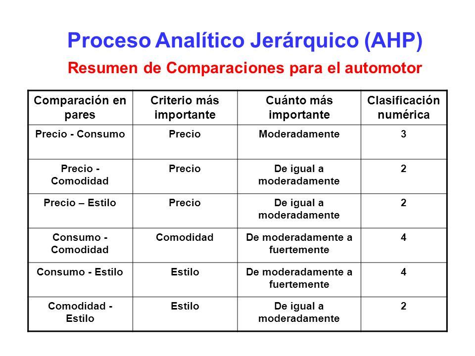 Proceso Analítico Jerárquico (AHP) Resumen de Comparaciones para el automotor Comparación en pares Criterio más importante Cuánto más importante Clasi
