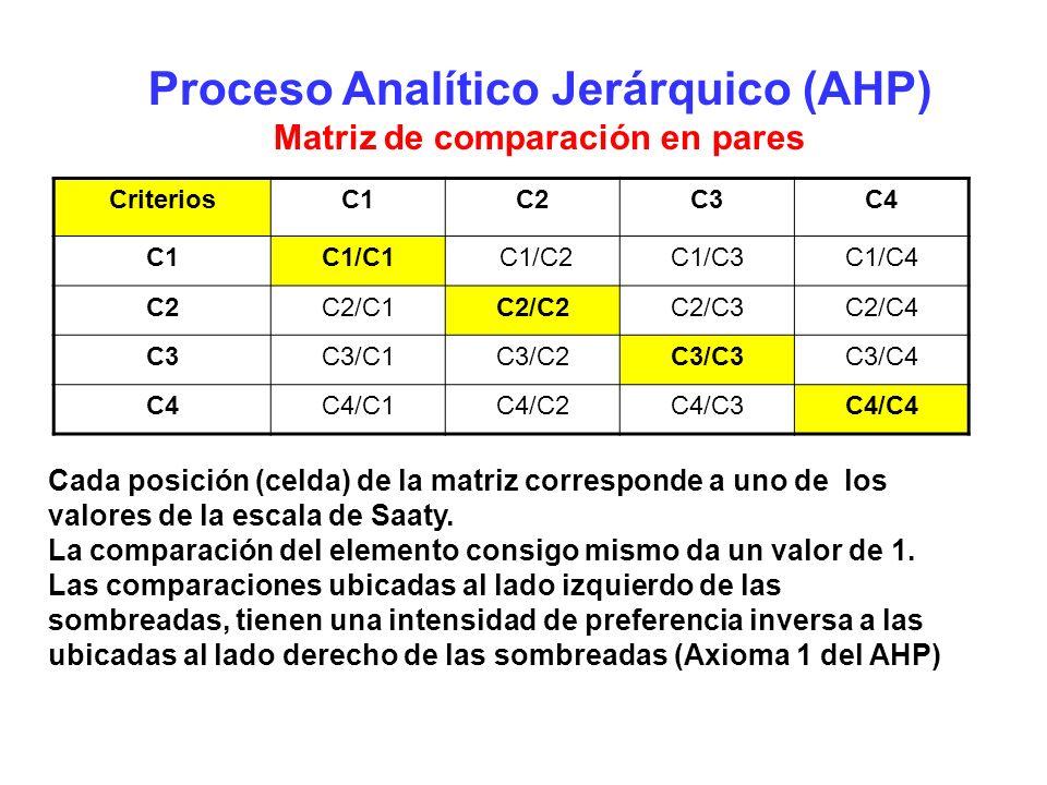 Proceso Analítico Jerárquico (AHP) Matriz de comparación en pares CriteriosC1C2C3C4 C1C1/C1 C1/C2C1/C3C1/C4 C2C2/C1C2/C2C2/C3C2/C4 C3C3/C1C3/C2C3/C3C3