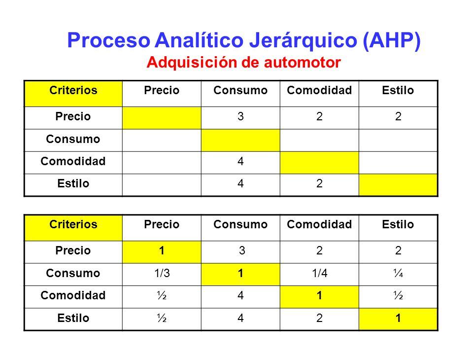 Proceso Analítico Jerárquico (AHP) Adquisición de automotor CriteriosPrecioConsumoComodidadEstilo Precio322 Consumo Comodidad4 Estilo42 CriteriosPreci