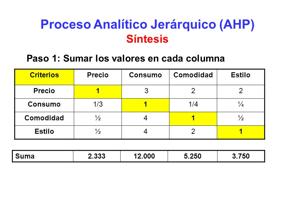 Proceso Analítico Jerárquico (AHP) Síntesis Paso 1: Sumar los valores en cada columna CriteriosPrecioConsumoComodidadEstilo Precio1 322 Consumo1/311/4