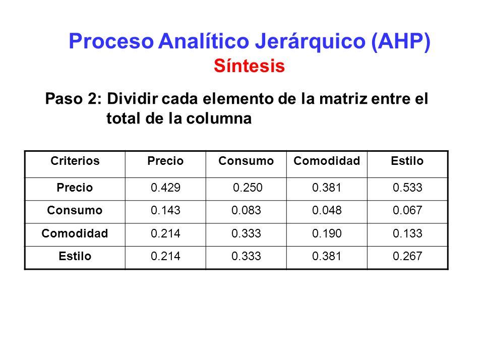 Proceso Analítico Jerárquico (AHP) Síntesis Paso 2: Dividir cada elemento de la matriz entre el total de la columna CriteriosPrecioConsumoComodidadEst