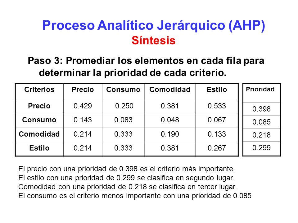 Proceso Analítico Jerárquico (AHP) Síntesis Paso 3: Promediar los elementos en cada fila para determinar la prioridad de cada criterio. CriteriosPreci