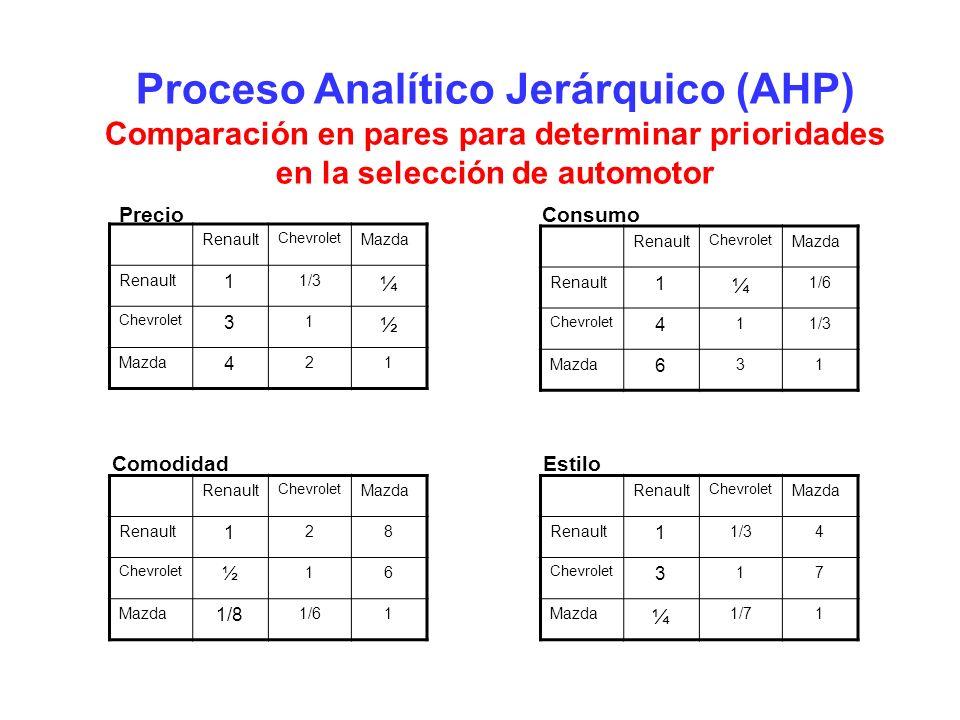 Proceso Analítico Jerárquico (AHP) Comparación en pares para determinar prioridades en la selección de automotor Renault Chevrolet Mazda Renault 1 1/3