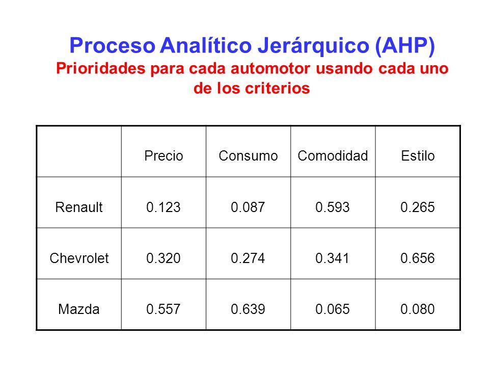 Proceso Analítico Jerárquico (AHP) Prioridades para cada automotor usando cada uno de los criterios PrecioConsumoComodidadEstilo Renault0.1230.0870.59