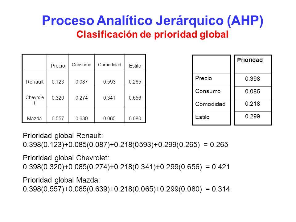 Proceso Analítico Jerárquico (AHP) Clasificación de prioridad global Precio ConsumoComodidad Estilo Renault0.1230.0870.5930.265 Chevrole t 0.3200.2740