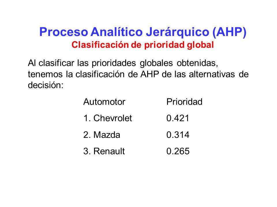 Proceso Analítico Jerárquico (AHP) Clasificación de prioridad global Al clasificar las prioridades globales obtenidas, tenemos la clasificación de AHP