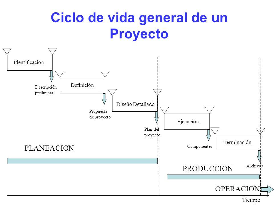 Ciclo de vida general de un Proyecto Identificación Definición Diseño Detallado Terminación Tiempo PLANEACION PRODUCCION OPERACION Ejecución Descripci