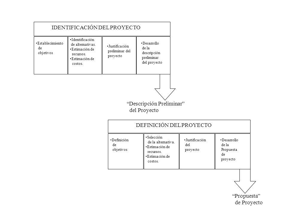 Establecimiento de objetivos Identificación de alternativas. Estimación de recursos. Estimación de costos. Justificación preliminar del proyecto Desar