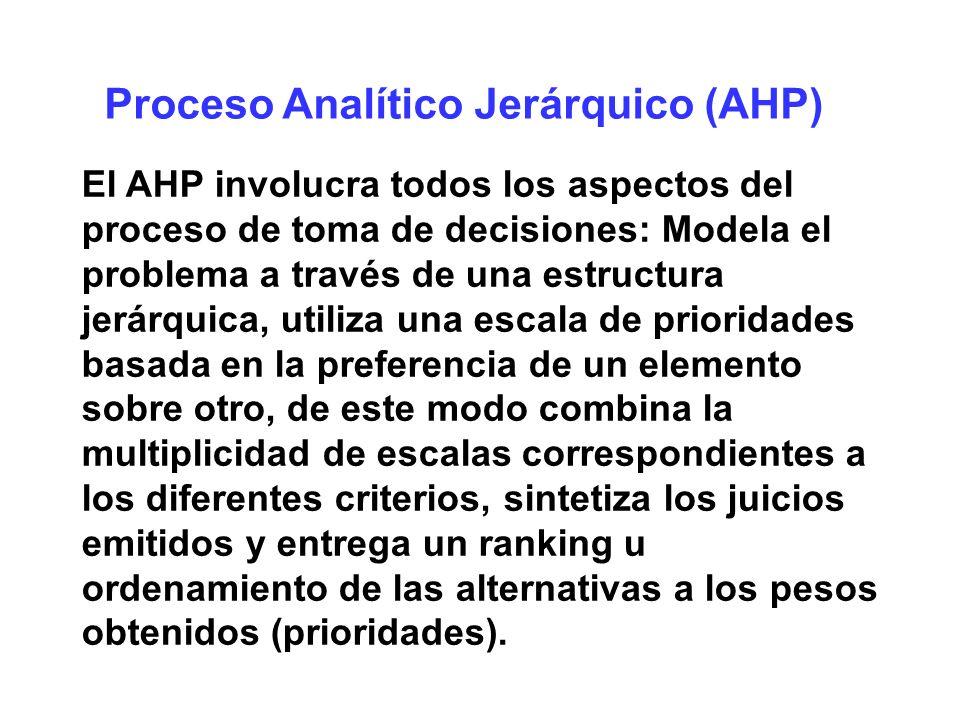 Proceso Analítico Jerárquico (AHP) Clasificación de prioridad global Precio ConsumoComodidad Estilo Renault0.1230.0870.5930.265 Chevrole t 0.3200.2740.3410.656 Mazda0.5570.6390.0650.080 Prioridad 0.398 0.085 0.218 0.299 Precio Consumo Comodidad Estilo Prioridad global Renault: 0.398(0.123)+0.085(0.087)+0.218(0593)+0.299(0.265) = 0.265 Prioridad global Chevrolet: 0.398(0.320)+0.085(0.274)+0.218(0.341)+0.299(0.656) = 0.421 Prioridad global Mazda: 0.398(0.557)+0.085(0.639)+0.218(0.065)+0.299(0.080) = 0.314