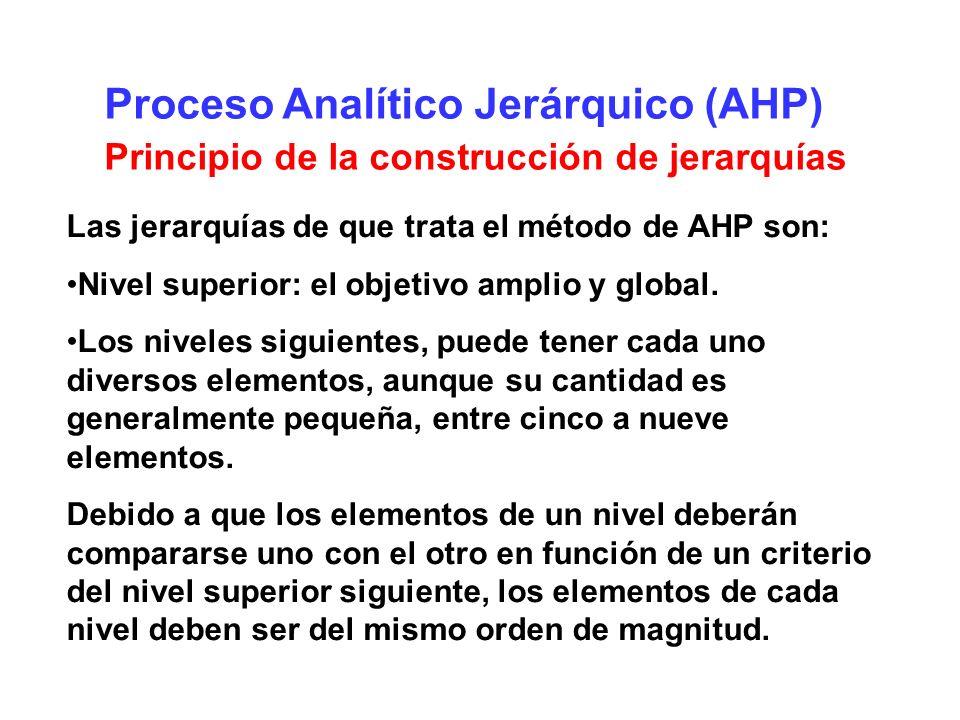 Proceso Analítico Jerárquico (AHP) Principio del establecimiento de prioridades Se realizan comparaciones a pares entre elementos de un mismo nivel con respecto a cierto criterio y de esta manera expresar la preferencia de uno sobre el otro..