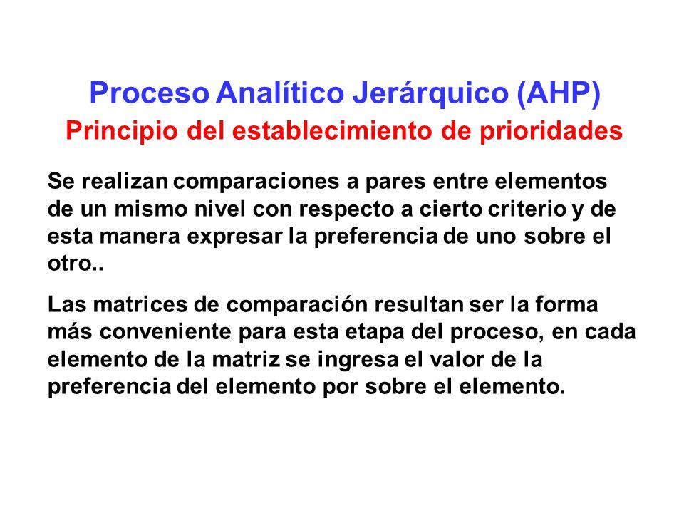 Proceso Analítico Jerárquico (AHP) Principio del establecimiento de prioridades Se realizan comparaciones a pares entre elementos de un mismo nivel co