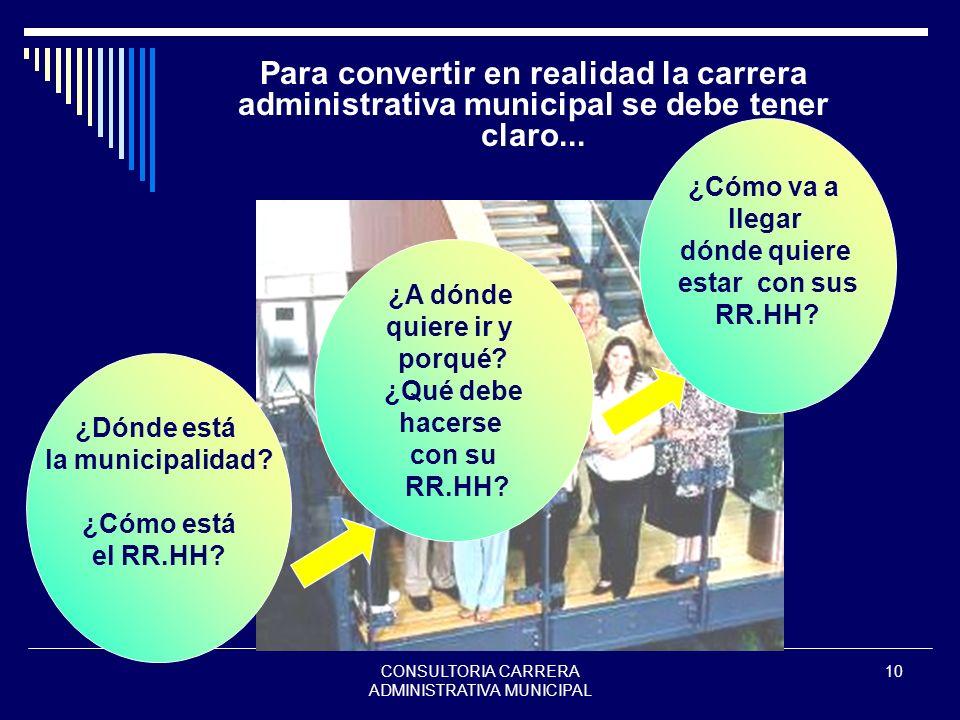 CONSULTORIA CARRERA ADMINISTRATIVA MUNICIPAL 10 Para convertir en realidad la carrera administrativa municipal se debe tener claro... ¿Dónde está la m