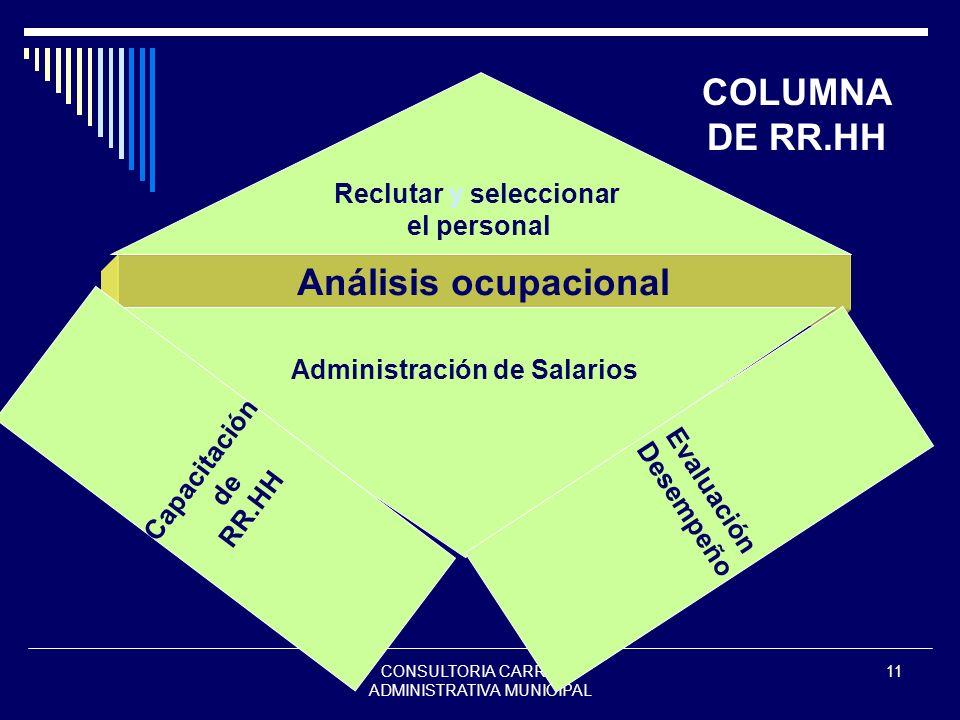 CONSULTORIA CARRERA ADMINISTRATIVA MUNICIPAL 11 Análisis ocupacional Reclutar y seleccionar el personal Administración de Salarios Evaluación Desempeñ