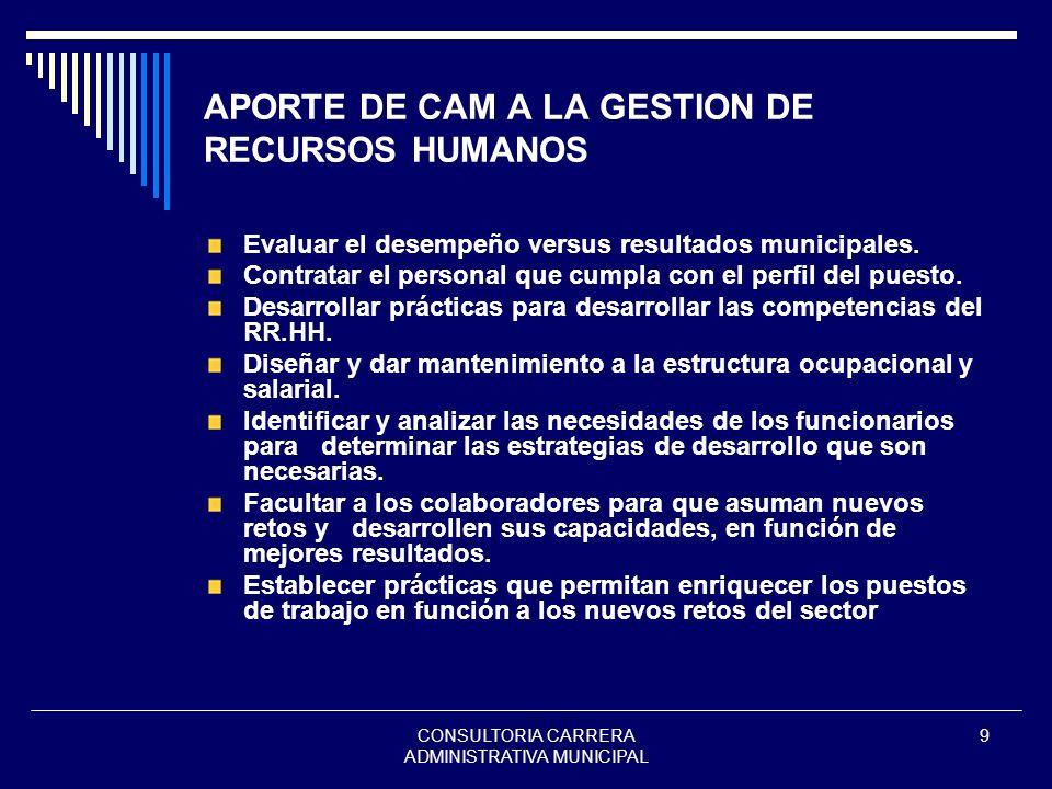 CONSULTORIA CARRERA ADMINISTRATIVA MUNICIPAL 9 APORTE DE CAM A LA GESTION DE RECURSOS HUMANOS Evaluar el desempeño versus resultados municipales. Cont