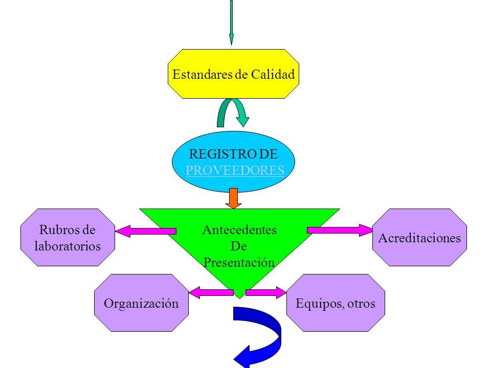 Estandares de Calidad REGISTRO DE PROVEEDORES Antecedentes De Presentación Rubros de laboratorios Organización Acreditaciones Equipos, otros