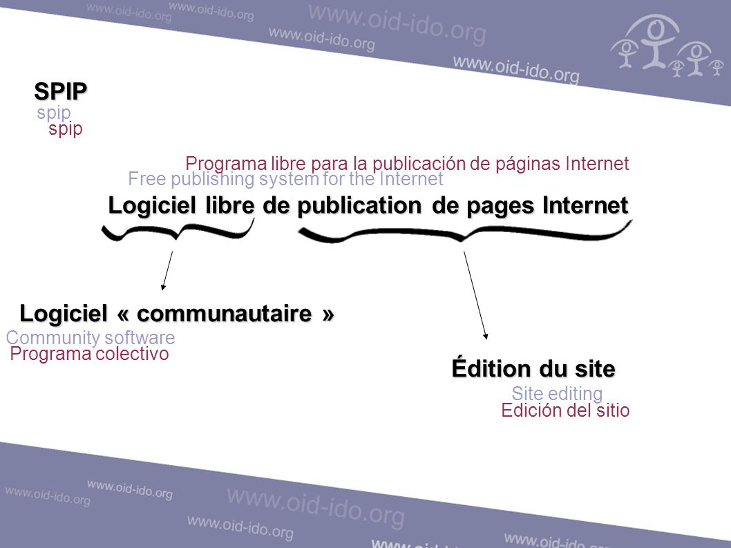 SPIP spip Logiciel libre de publication de pages Internet Logiciel « communautaire » Édition du site Site editing Edición del sitio Free publishing system for the Internet Programa libre para la publicación de páginas Internet Community software Programa colectivo
