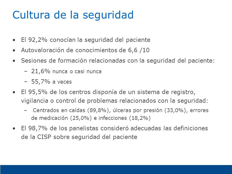 Cultura de la seguridad El 92,2% conocían la seguridad del paciente Autovaloración de conocimientos de 6,6 /10 Sesiones de formación relacionadas con