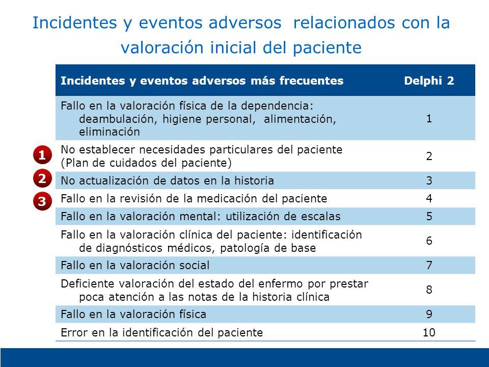 Incidentes y eventos adversos relacionados con la valoración inicial del paciente Incidentes y eventos adversos más frecuentesDelphi 2 Fallo en la val