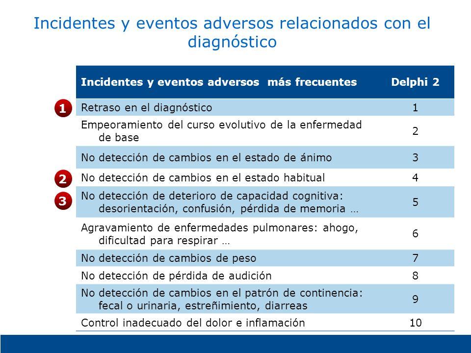 Incidentes y eventos adversos relacionados con el diagnóstico Incidentes y eventos adversos más frecuentesDelphi 2 Retraso en el diagnóstico1 Empeoram
