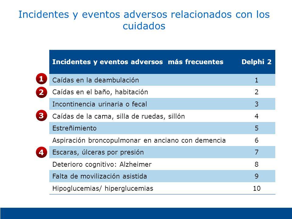 Incidentes y eventos adversos relacionados con los cuidados Incidentes y eventos adversos más frecuentesDelphi 2 Caídas en la deambulación1 Caídas en