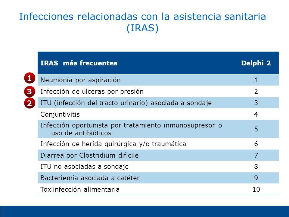 Infecciones relacionadas con la asistencia sanitaria (IRAS) IRAS más frecuentesDelphi 2 Neumonía por aspiración1 Infección de úlceras por presión2 ITU