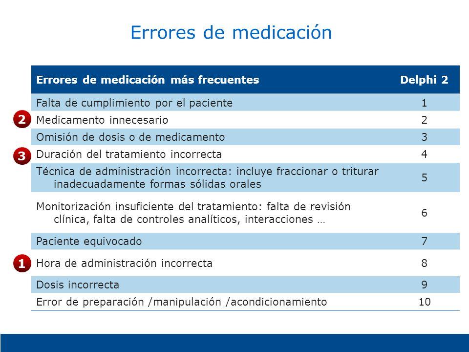 Errores de medicación Errores de medicación más frecuentesDelphi 2 Falta de cumplimiento por el paciente1 Medicamento innecesario2 Omisión de dosis o