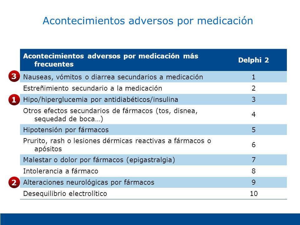 Acontecimientos adversos por medicación Acontecimientos adversos por medicación más frecuentes Delphi 2 Nauseas, vómitos o diarrea secundarios a medic