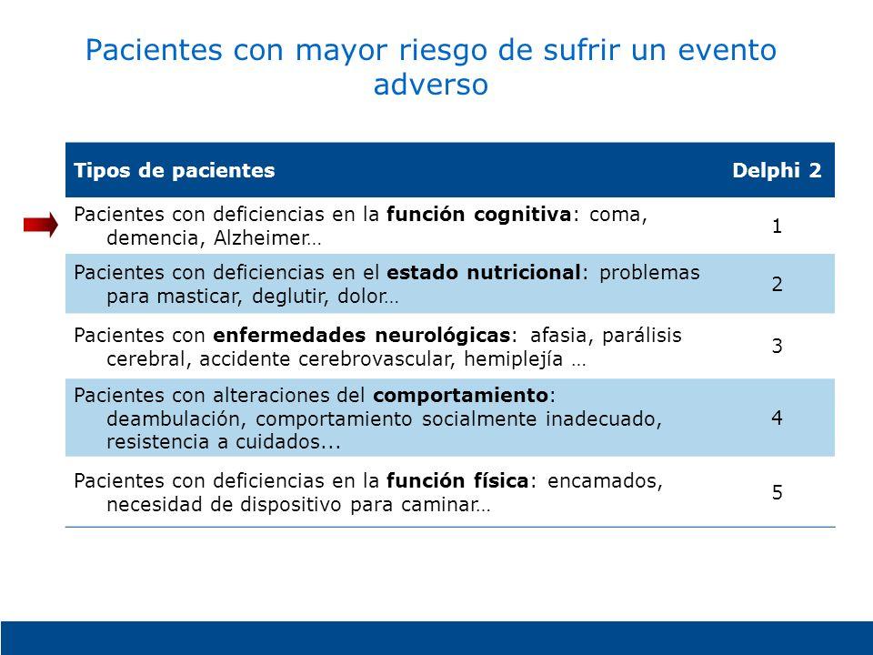 Pacientes con mayor riesgo de sufrir un evento adverso Tipos de pacientesDelphi 2 Pacientes con deficiencias en la función cognitiva: coma, demencia,