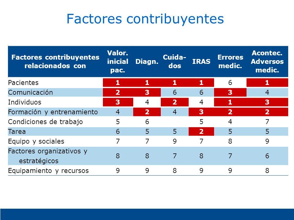 Factores contribuyentes relacionados con Valor. inicial pac. Diagn. Cuida- dos IRAS Errores medic. Acontec. Adversos medic. Pacientes111161 Comunicaci