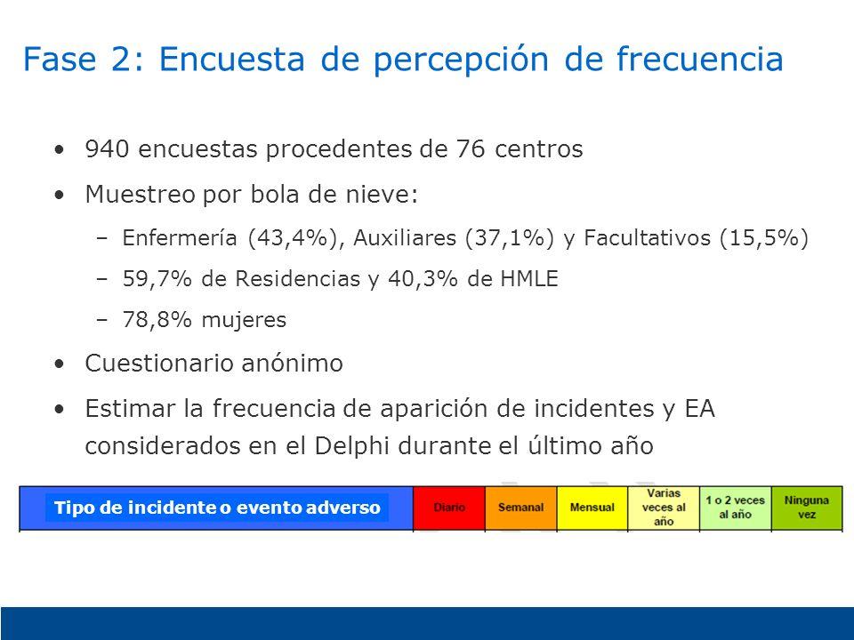 Fase 2: Encuesta de percepción de frecuencia 940 encuestas procedentes de 76 centros Muestreo por bola de nieve: –Enfermería (43,4%), Auxiliares (37,1
