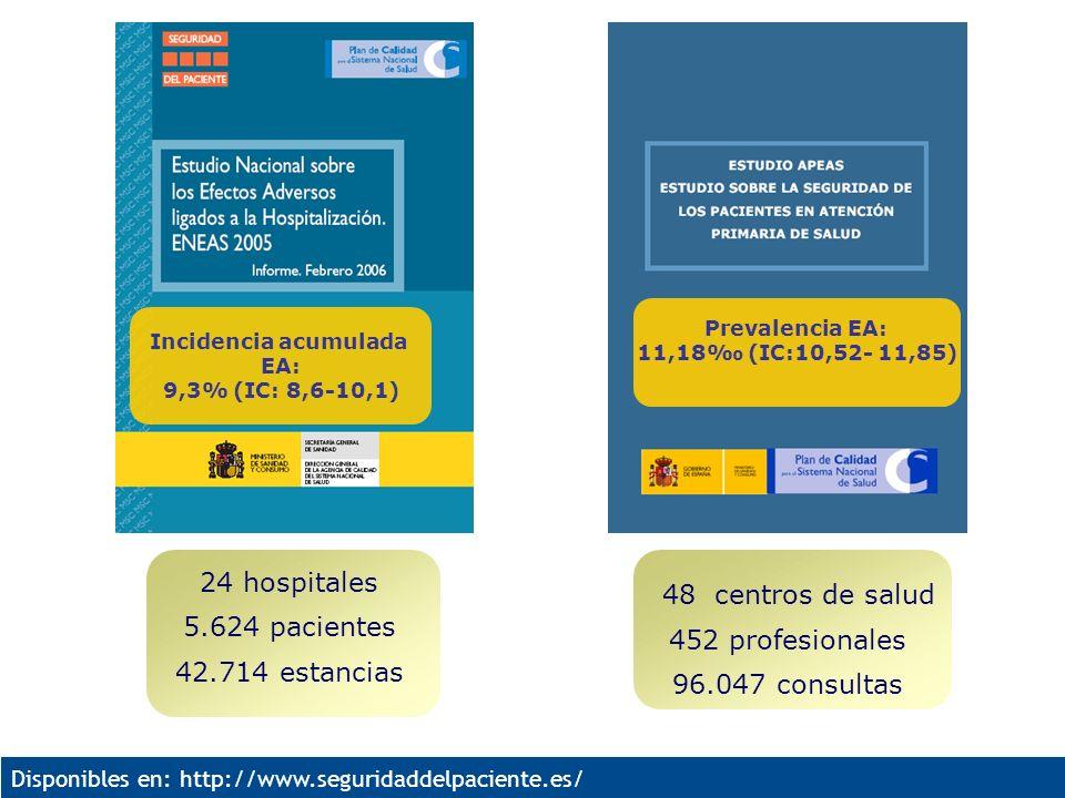 Disponibles en: http://www.seguridaddelpaciente.es/ 24 hospitales 5.624 pacientes 42.714 estancias Incidencia acumulada EA: 9,3% (IC: 8,6-10,1) 48 cen