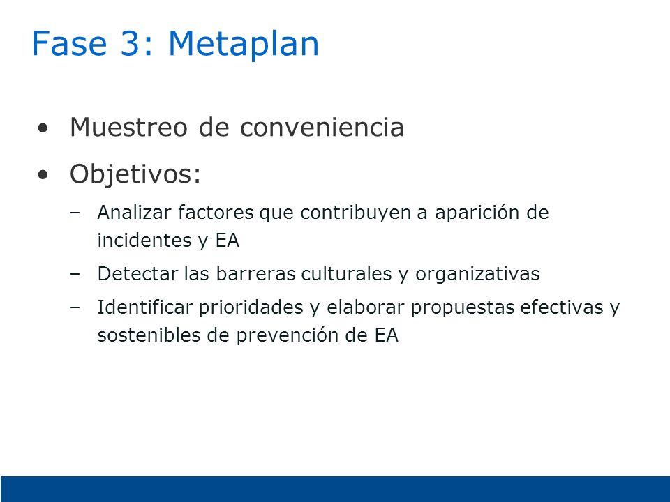 Fase 3: Metaplan Muestreo de conveniencia Objetivos: –Analizar factores que contribuyen a aparición de incidentes y EA –Detectar las barreras cultural