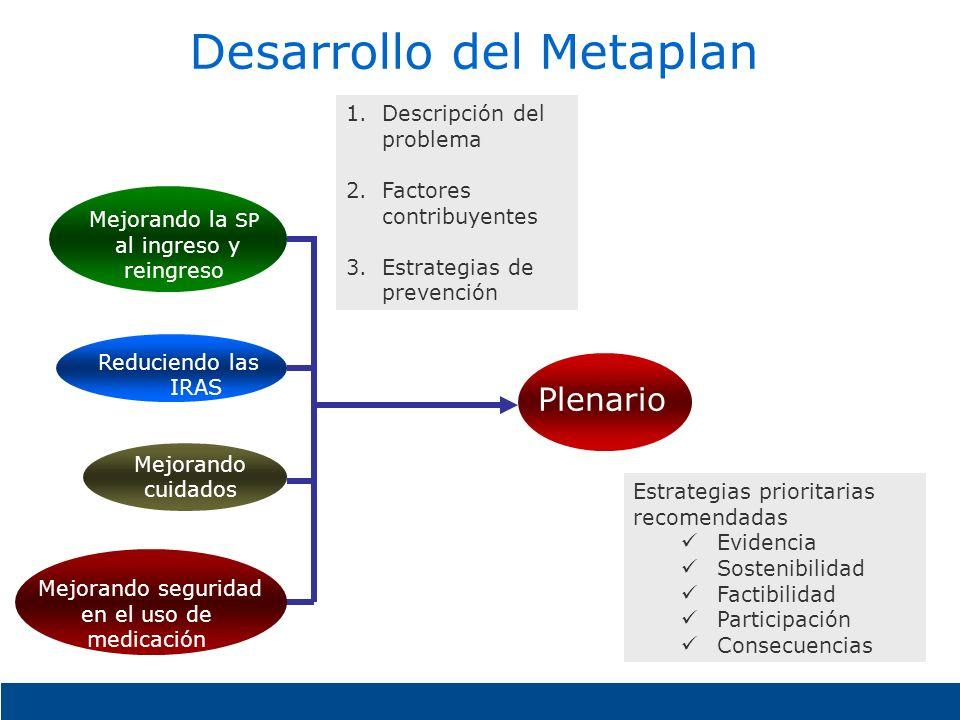 Desarrollo del Metaplan Estrategias prioritarias recomendadas Evidencia Sostenibilidad Factibilidad Participación Consecuencias Plenario 1.Descripción