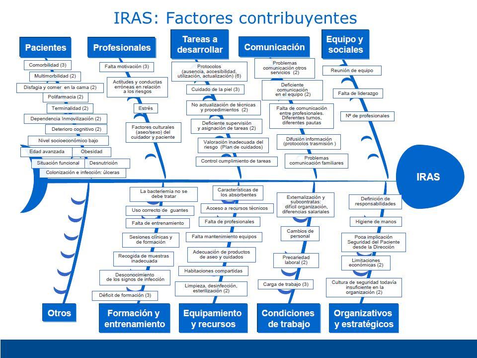 IRAS: Factores contribuyentes