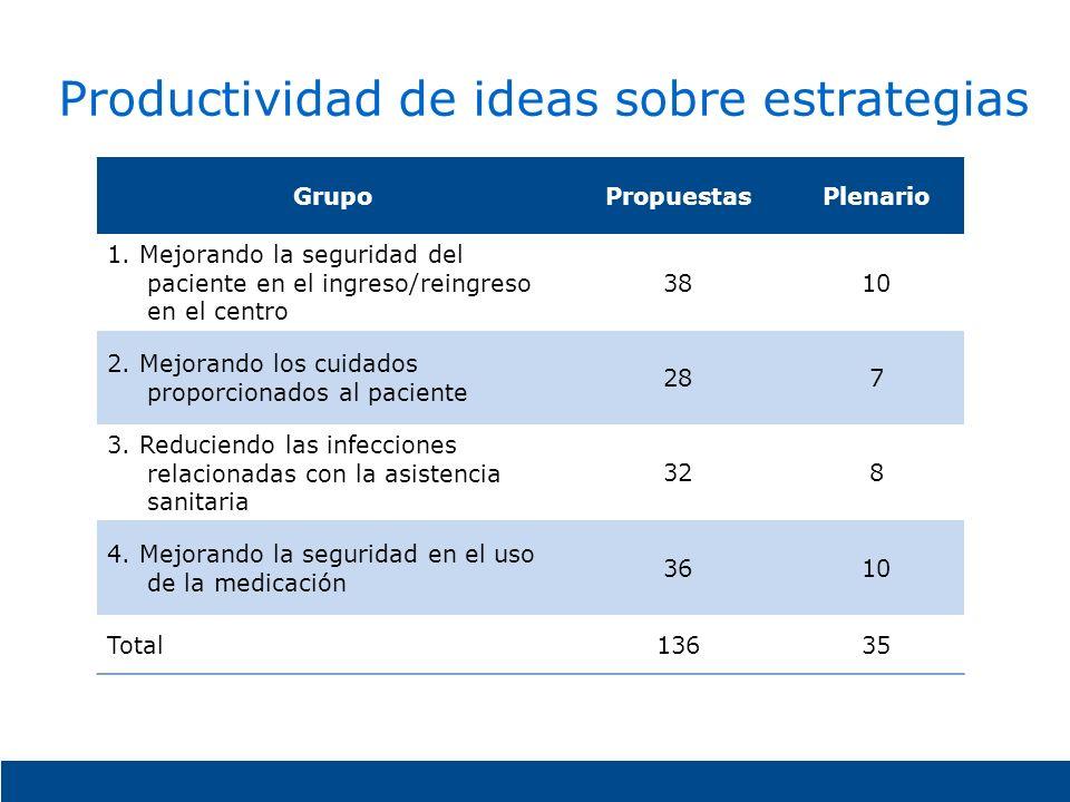 Productividad de ideas sobre estrategias GrupoPropuestasPlenario 1. Mejorando la seguridad del paciente en el ingreso/reingreso en el centro 3810 2. M