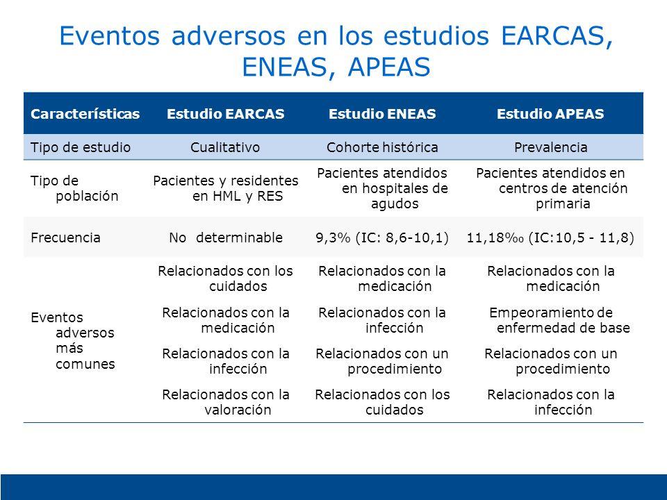 Eventos adversos en los estudios EARCAS, ENEAS, APEAS CaracterísticasEstudio EARCASEstudio ENEASEstudio APEAS Tipo de estudioCualitativoCohorte histór